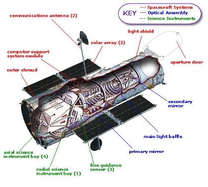 Astro Knowledge: # The Hubble Telescope