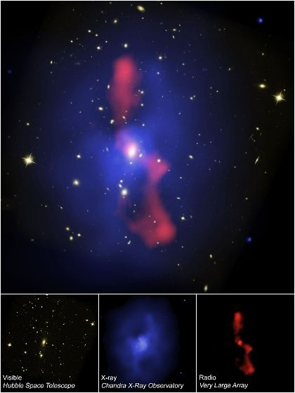 Combined three-source view of galaxy cluster MS0735.6+7421